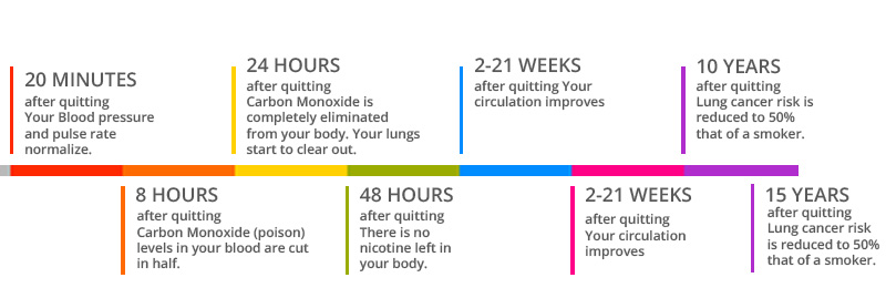 timeline of benefits from stopping smoking drawing